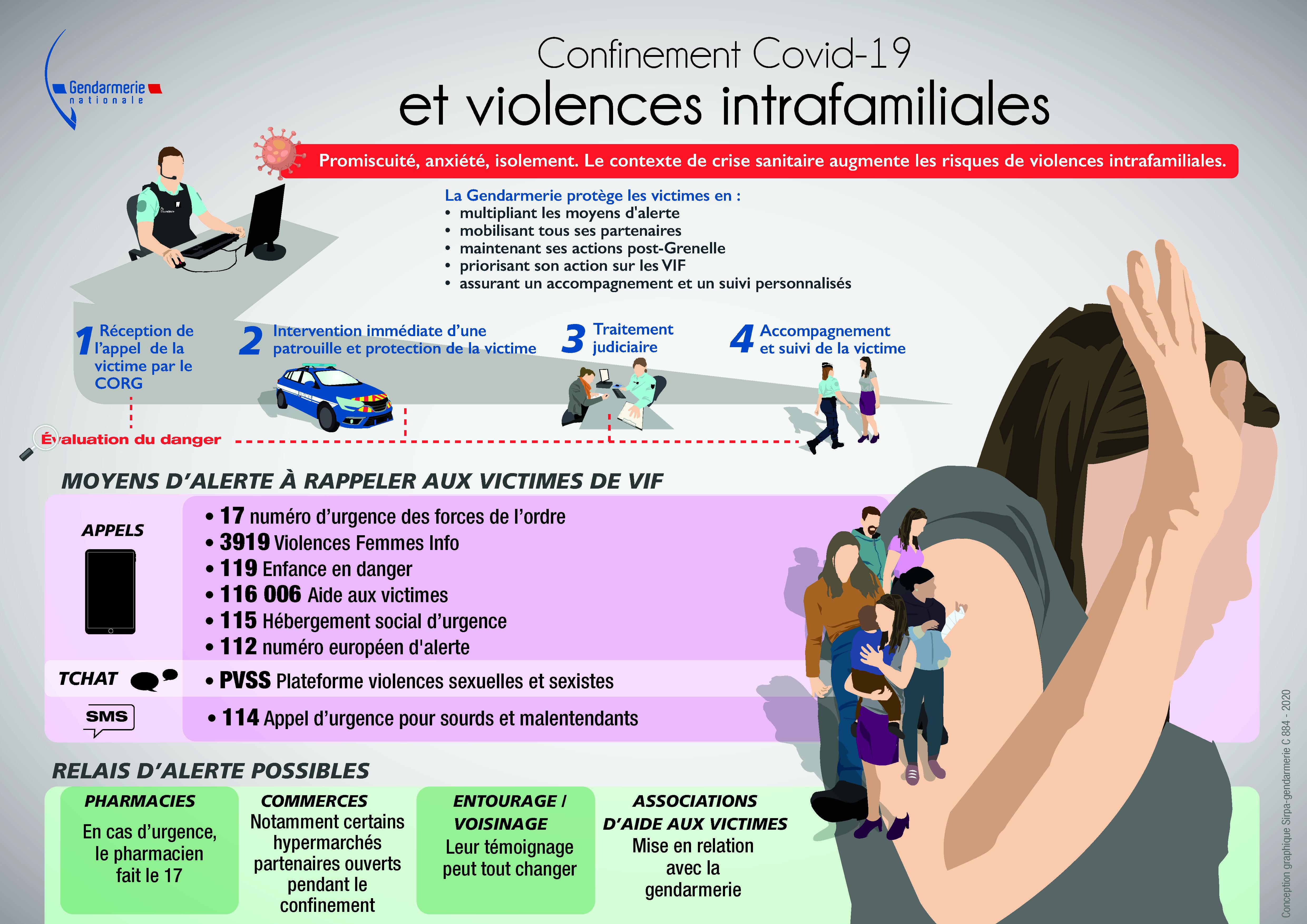 VIF - Infographie