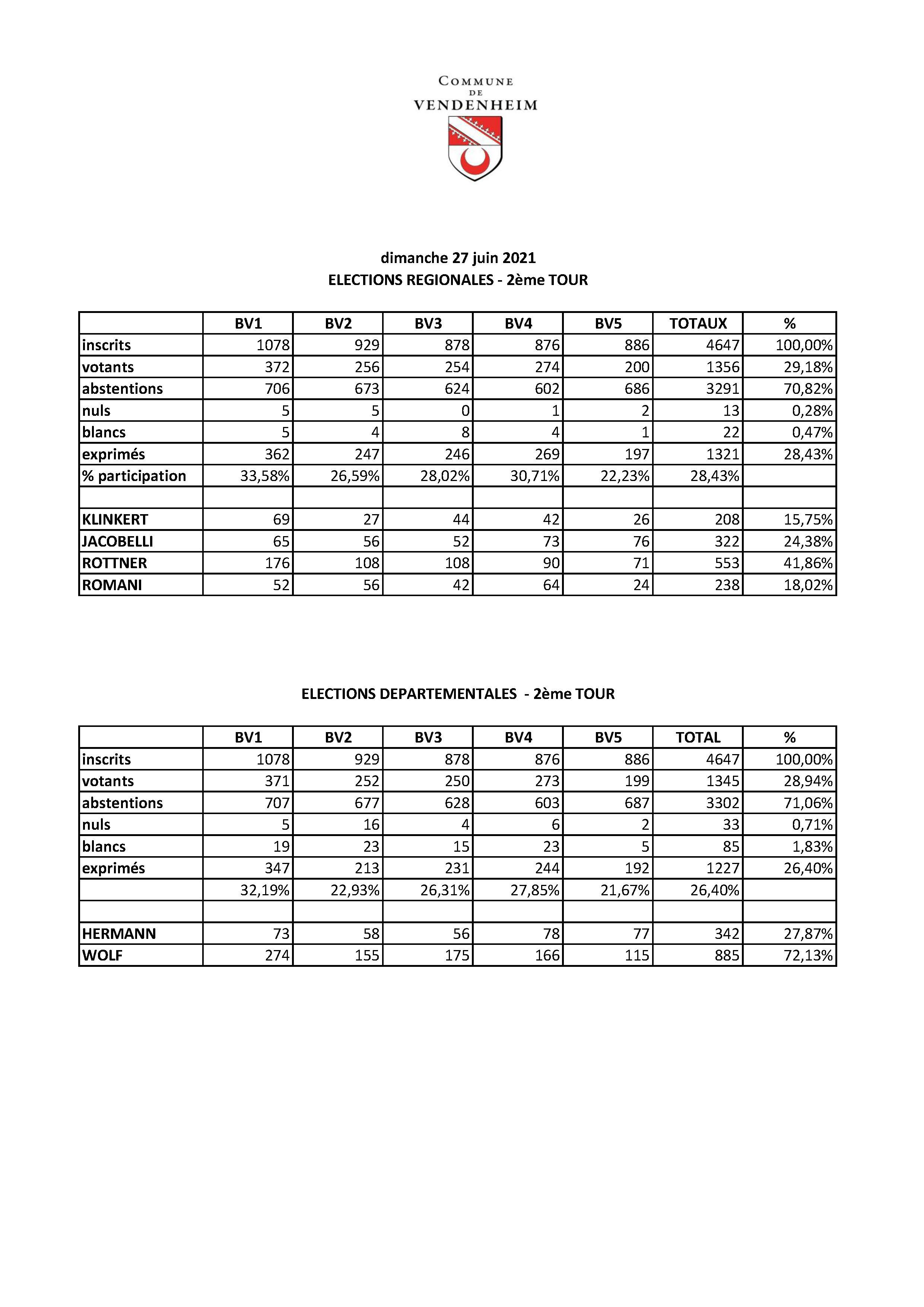 2021_06_27_résultats_élections_départementales_régionales_T2